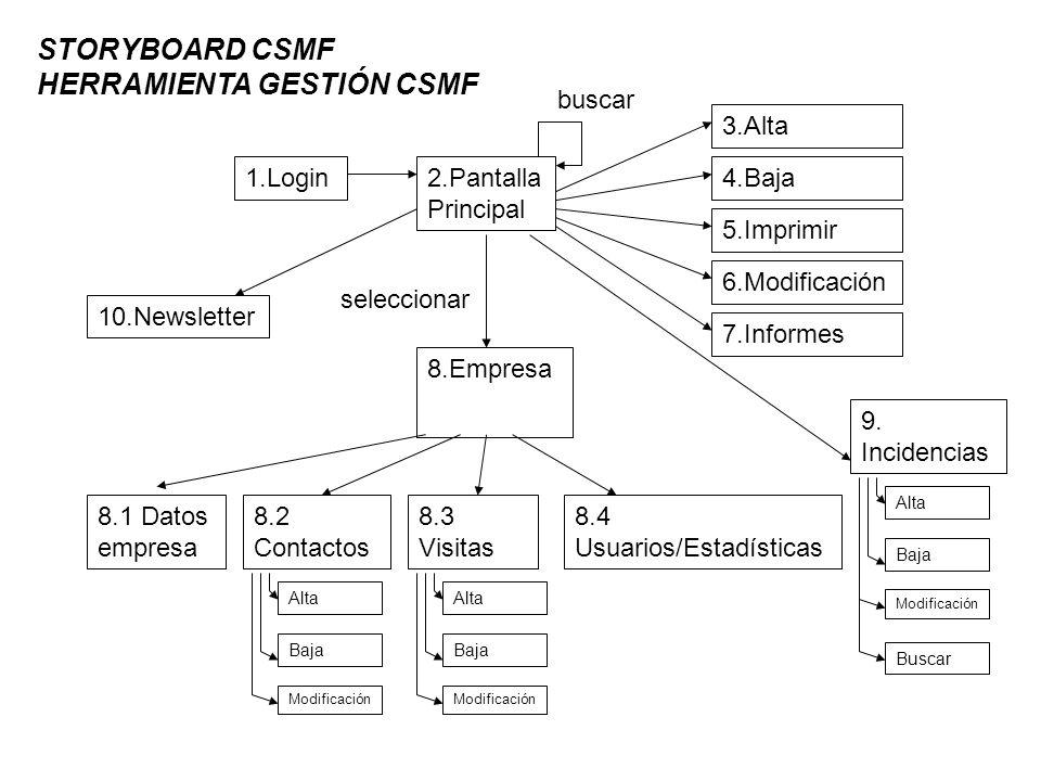 1.Login2.Pantalla Principal STORYBOARD CSMF HERRAMIENTA GESTIÓN CSMF buscar 3.Alta 4.Baja 5.Imprimir 6.Modificación 7.Informes 8.Empresa seleccionar 8.1 Datos empresa 8.2 Contactos 8.3 Visitas 8.4 Usuarios/Estadísticas Alta Baja Modificación Alta Baja Modificación 9.