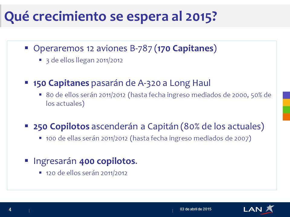 Qué crecimiento se espera al 2015.