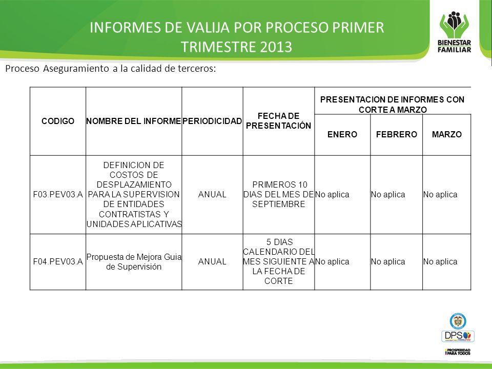 INFORMES DE VALIJA POR PROCESO PRIMER TRIMESTRE 2013 Proceso Aseguramiento a la calidad de terceros: CODIGONOMBRE DEL INFORMEPERIODICIDAD FECHA DE PRESENTACIÓN PRESENTACION DE INFORMES CON CORTE A MARZO ENEROFEBREROMARZO F03.PEV03.A DEFINICION DE COSTOS DE DESPLAZAMIENTO PARA LA SUPERVISION DE ENTIDADES CONTRATISTAS Y UNIDADES APLICATIVAS ANUAL PRIMEROS 10 DIAS DEL MES DE SEPTIEMBRE No aplica F04.PEV03.A Propuesta de Mejora Guia de Supervisión ANUAL 5 DIAS CALENDARIO DEL MES SIGUIENTE A LA FECHA DE CORTE No aplica
