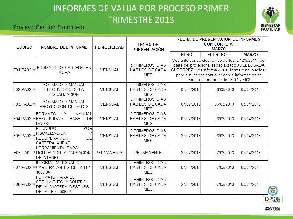 INFORMES DE VALIJA POR PROCESO PRIMER TRIMESTRE 2013 Proceso Gestión Financiera CODIGONOMBRE DEL INFORMEPERIODICIDAD FECHA DE PRESENTACIÓN FECHA DE PRESENTACION DE INFORMES CON CORTE A: MARZO ENEROFEBREROMARZO F01.PA02.M FORMATO DE CARTERA EN MORA MENSUAL 5 PRIMEROS DIAS HABILES DE CADA MES Mediante correo electrónico de fecha 12/9/2011 por parte del profesional especializado JOEL LOSADA GUTIERREZ nos informa que el formato no lo exigen pero que deben continuar con la información de cartera en mora en los FI07 y FI08 F02.PA02.M FORMATO Y MANUAL EFECTIVIDAD DE LA FISCALIZACION MENSUAL 5 PRIMEROS DIAS HABILES DE CADA MES 07/02/201306/03/201305/04/2013 F03.PA02.M FORMATO Y MANUAL PROYECCION DE DATOS MENSUAL 5 PRIMEROS DIAS HABILES DE CADA MES 07/02/201306/03/201305/04/2013 F04.PA02.M FORMATO Y MANUAL EFECTIVIDAD BASE DE DATOS MENSUAL 5 PRIMEROS DIAS HABILES DE CADA MES 07/02/201306/03/201305/04/2013 F05.PA02.M RECAUDO POR FISCALIZACION Y RECUPERACION DE CARTERA ANEXO MENSUAL 5 PRIMEROS DIAS HABILES DE CADA MES 27/02/201306/03/201305/04/2013 F06.PA02.P HERRAMIENTA PARA LIQUIDACION Y CAUSACION DE INTERES PERMANENTE 27/02/201307/03/201305/04/2013 F07.PA02.M INFORME MENSUAL DE CARTERA ANTES DE LA LEY 1066/06 MENSUAL 5 PRIMEROS DIAS HABILES DE CADA MES 07/02/201307/03/201305/04/2013 F08.PA02.M FORMATO PARA EL SEGUIMIENTO Y CONTROL DE LA CARTERA DESPUES DE LA LEY 1066/06 MENSUAL 5 PRIMEROS DIAS HABILES DE CADA MES 27/02/201307/03/201305/04/2013