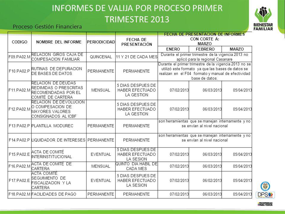 INFORMES DE VALIJA POR PROCESO PRIMER TRIMESTRE 2013 Proceso Gestión Financiera CODIGONOMBRE DEL INFORMEPERIODICIDAD FECHA DE PRESENTACIÓN FECHA DE PRESENTACION DE INFORMES CON CORTE A: MARZO ENEROFEBREROMARZO F09.PA02.M RELACION GIROS CAJA DE COMPESACION FAMILIAR QUINCENAL11 Y 21 DE CADA MES Durante el primer trimestre de la vigencia 2013 no aplicó para la regional Casanare F10.PA02.P RUTINAS DE DEPURACION DE BASES DE DATOS PERMANENTE Durante el primer trimestre de la vigencia 2013 no se utilizó este formato ya que las bases de datos se realizan en el F04 formato y manual de efectividad base de datos.