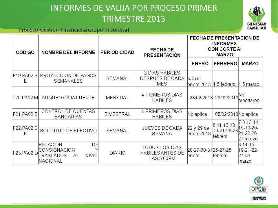 INFORMES DE VALIJA POR PROCESO PRIMER TRIMESTRE 2013 Proceso Gestión Financiera(Grupo Tesorería): CODIGONOMBRE DEL INFORMEPERIODICIDAD FECHA DE PRESENTACIÓN FECHA DE PRESENTACION DE INFORMES CON CORTE A: MARZO ENEROFEBREROMARZO F19.PA02.S E PROYECCION DE PAGOS SEMANALES SEMANAL 2 DIAS HABILES DESPUES DE CADA MES 3-4 de enero 20134-5 febrero4-5 marzo F20.PA02.MARQUEO CAJA FUERTEMENSUAL 4 PRIMEROS DIAS HABILES 28/02/2013 No reportaron F21.PA02.B CONTROL DE CUENTAS BANCARIAS BIMESTRAL 4 PRIMEROS DIAS HABILES No aplica05/02/2013No aplica F22.PA02.S E SOLICITUD DE EFECTIVOSEMANAL JUEVES DE CADA SEMANA 22 y 29 de enero 2013 8-11-13-18- 19-21-26-28 febrero 7-8-13-14- 15-19-20- 21-22-26- 27 marzo F23.PA02.D RELACION DE CONSIGNACION Y TRASLADOS AL NIVEL NACIONAL DIARIO TODOS LOS DIAS HABILES ANTES DE LAS 5:00PM 28-29-30-31 enero 26-27-28 febrero 8-14-15- 19-21-22- 27 de marzo