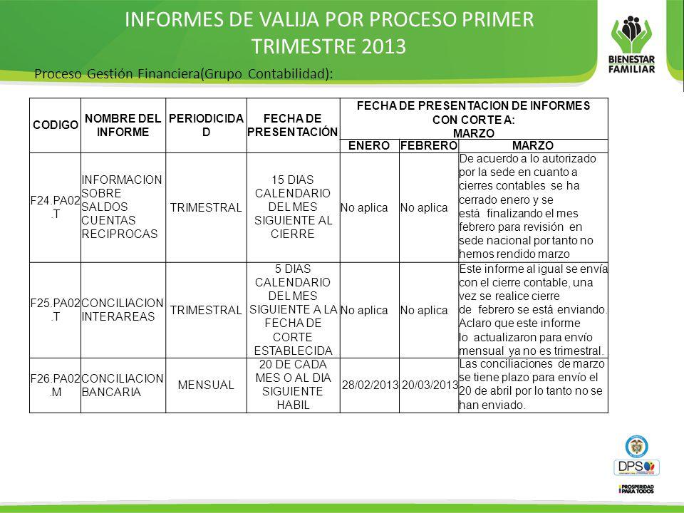 INFORMES DE VALIJA POR PROCESO PRIMER TRIMESTRE 2013 Proceso Gestión Financiera(Grupo Contabilidad): CODIGO NOMBRE DEL INFORME PERIODICIDA D FECHA DE PRESENTACIÓN FECHA DE PRESENTACION DE INFORMES CON CORTE A: MARZO ENEROFEBREROMARZO F24.PA02.T INFORMACION SOBRE SALDOS CUENTAS RECIPROCAS TRIMESTRAL 15 DIAS CALENDARIO DEL MES SIGUIENTE AL CIERRE No aplica De acuerdo a lo autorizado por la sede en cuanto a cierres contables se ha cerrado enero y se está finalizando el mes febrero para revisión en sede nacional por tanto no hemos rendido marzo F25.PA02.T CONCILIACION INTERAREAS TRIMESTRAL 5 DIAS CALENDARIO DEL MES SIGUIENTE A LA FECHA DE CORTE ESTABLECIDA No aplica Este informe al igual se envía con el cierre contable, una vez se realice cierre de febrero se está enviando.