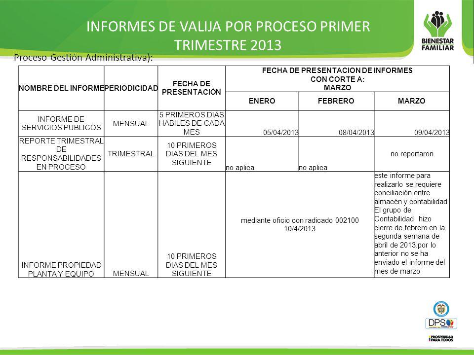 INFORMES DE VALIJA POR PROCESO PRIMER TRIMESTRE 2013 Proceso Gestión Administrativa): NOMBRE DEL INFORMEPERIODICIDAD FECHA DE PRESENTACIÓN FECHA DE PRESENTACION DE INFORMES CON CORTE A: MARZO ENEROFEBREROMARZO INFORME DE SERVICIOS PUBLICOS MENSUAL 5 PRIMEROS DIAS HABILES DE CADA MES 05/04/201308/04/201309/04/2013 REPORTE TRIMESTRAL DE RESPONSABILIDADES EN PROCESO TRIMESTRAL 10 PRIMEROS DIAS DEL MES SIGUIENTE no aplica no reportaron INFORME PROPIEDAD PLANTA Y EQUIPOMENSUAL 10 PRIMEROS DIAS DEL MES SIGUIENTE mediante oficio con radicado 002100 10/4/2013 este informe para realizarlo se requiere conciliación entre almacén y contabilidad El grupo de Contabilidad hizo cierre de febrero en la segunda semana de abril de 2013.por lo anterior no se ha enviado el informe del mes de marzo