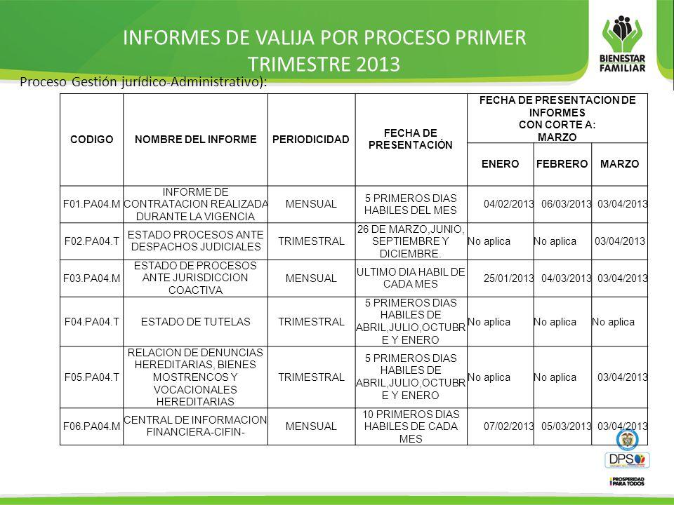 INFORMES DE VALIJA POR PROCESO PRIMER TRIMESTRE 2013 Proceso Gestión jurídico-Administrativo): CODIGONOMBRE DEL INFORMEPERIODICIDAD FECHA DE PRESENTACIÓN FECHA DE PRESENTACION DE INFORMES CON CORTE A: MARZO ENEROFEBREROMARZO F01.PA04.M INFORME DE CONTRATACION REALIZADA DURANTE LA VIGENCIA MENSUAL 5 PRIMEROS DIAS HABILES DEL MES 04/02/201306/03/201303/04/2013 F02.PA04.T ESTADO PROCESOS ANTE DESPACHOS JUDICIALES TRIMESTRAL 26 DE MARZO,JUNIO, SEPTIEMBRE Y DICIEMBRE.