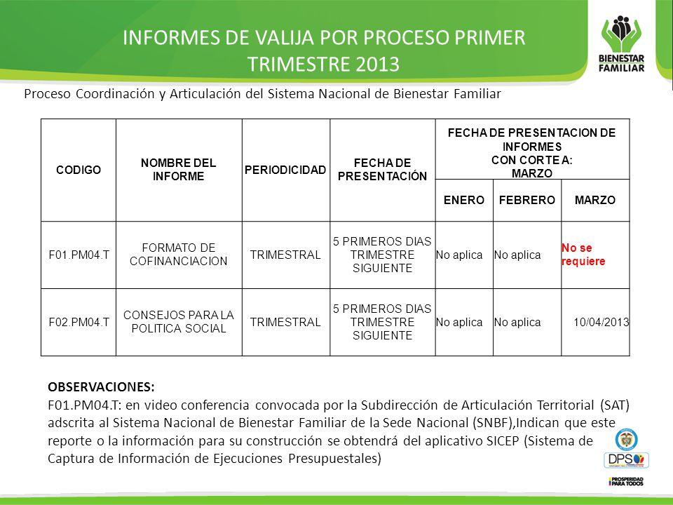 INFORMES DE VALIJA POR PROCESO PRIMER TRIMESTRE 2013 CODIGO NOMBRE DEL INFORME PERIODICIDAD FECHA DE PRESENTACIÓN FECHA DE PRESENTACION DE INFORMES CON CORTE A: MARZO ENEROFEBREROMARZO F01.PM04.T FORMATO DE COFINANCIACION TRIMESTRAL 5 PRIMEROS DIAS TRIMESTRE SIGUIENTE No aplica No se requiere F02.PM04.T CONSEJOS PARA LA POLITICA SOCIAL TRIMESTRAL 5 PRIMEROS DIAS TRIMESTRE SIGUIENTE No aplica 10/04/2013 Proceso Coordinación y Articulación del Sistema Nacional de Bienestar Familiar OBSERVACIONES: F01.PM04.T: en video conferencia convocada por la Subdirección de Articulación Territorial (SAT) adscrita al Sistema Nacional de Bienestar Familiar de la Sede Nacional (SNBF),Indican que este reporte o la información para su construcción se obtendrá del aplicativo SICEP (Sistema de Captura de Información de Ejecuciones Presupuestales)
