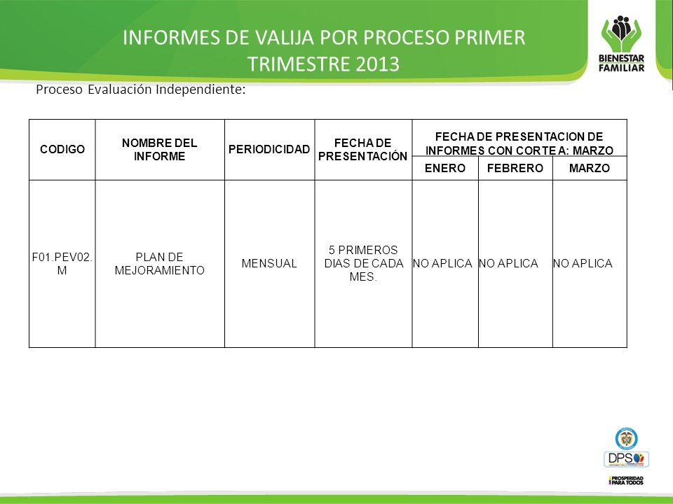 INFORMES DE VALIJA POR PROCESO PRIMER TRIMESTRE 2013 Proceso Evaluación Independiente: CODIGO NOMBRE DEL INFORME PERIODICIDAD FECHA DE PRESENTACIÓN FECHA DE PRESENTACION DE INFORMES CON CORTE A: MARZO ENEROFEBREROMARZO F01.PEV02.