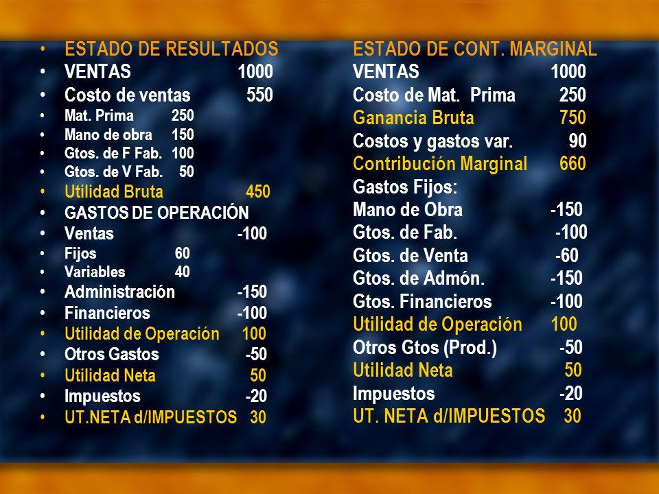 ESTADO DE RESULTADOS VENTAS1000 Costo de ventas 550 Mat.