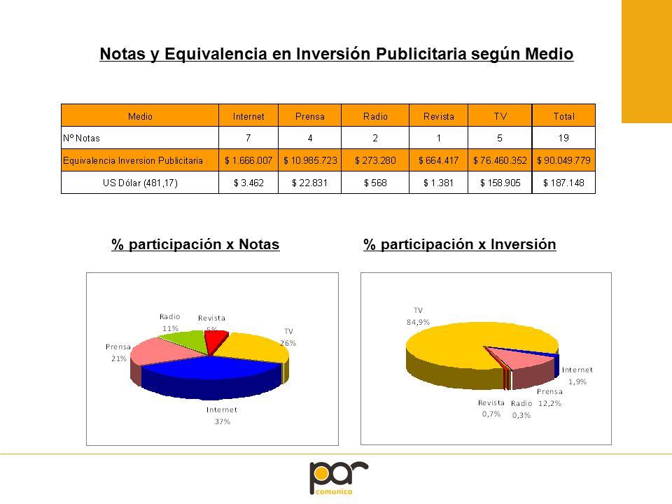 % participación x Inversión% participación x Notas Notas y Equivalencia en Inversión Publicitaria según Medio