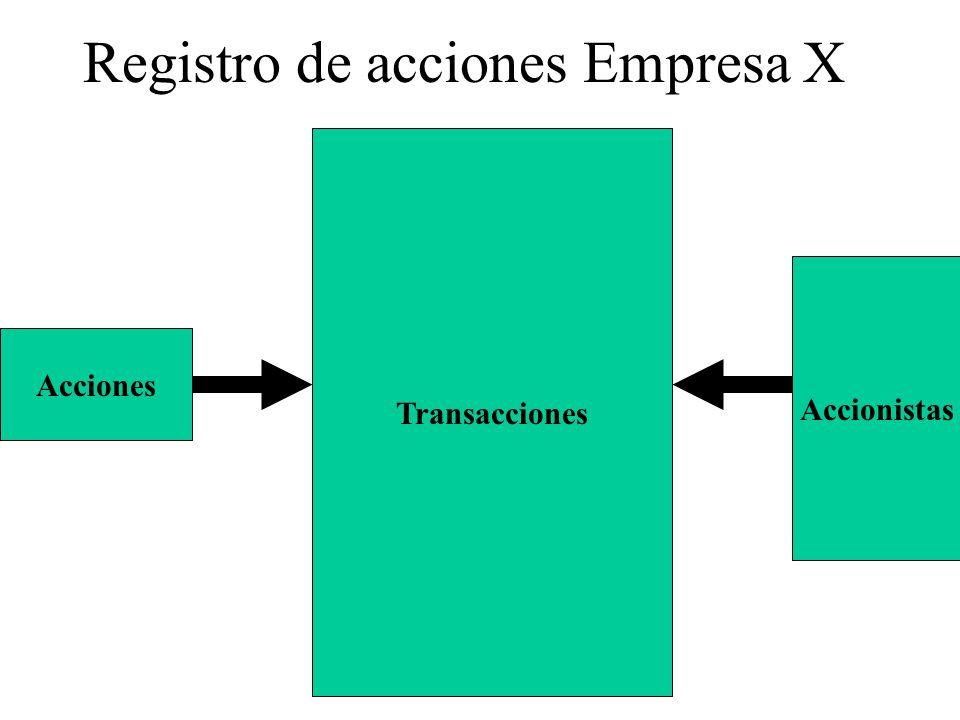 Registro de acciones Empresa X Acciones Accionistas Transacciones