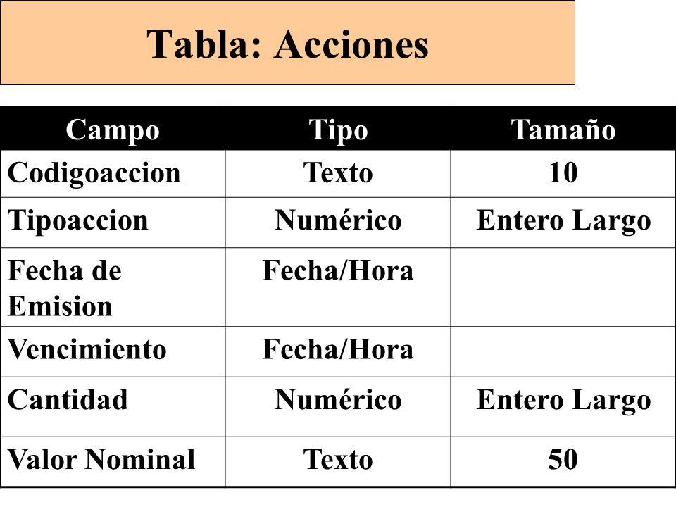 Tabla: Acciones CampoTipoTamaño CodigoaccionTexto10 TipoaccionNuméricoEntero Largo Fecha de Emision Fecha/Hora VencimientoFecha/Hora CantidadNuméricoEntero Largo Valor NominalTexto50