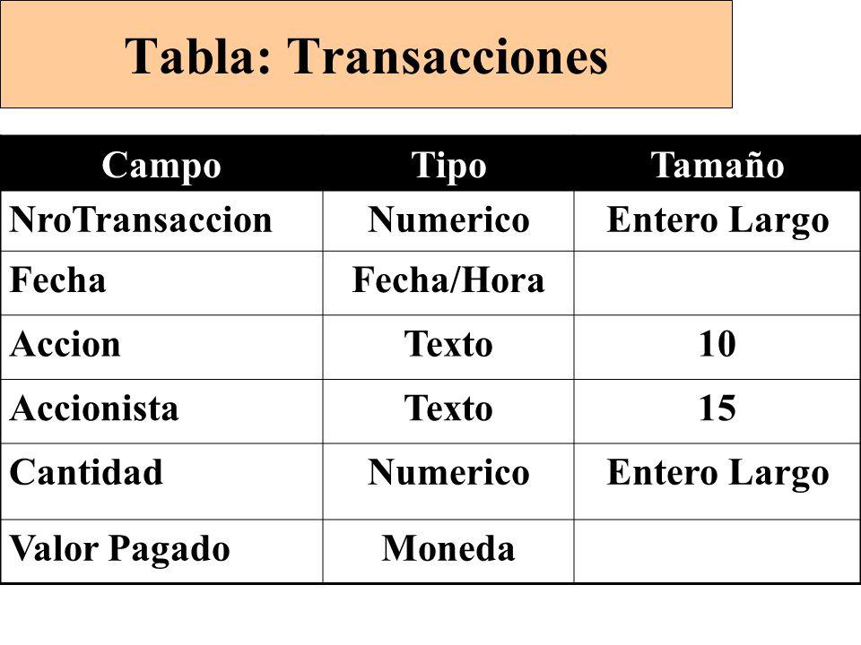 Tabla: Transacciones CampoTipoTamaño NroTransaccionNumericoEntero Largo FechaFecha/Hora AccionTexto10 AccionistaTexto15 CantidadNumericoEntero Largo Valor PagadoMoneda