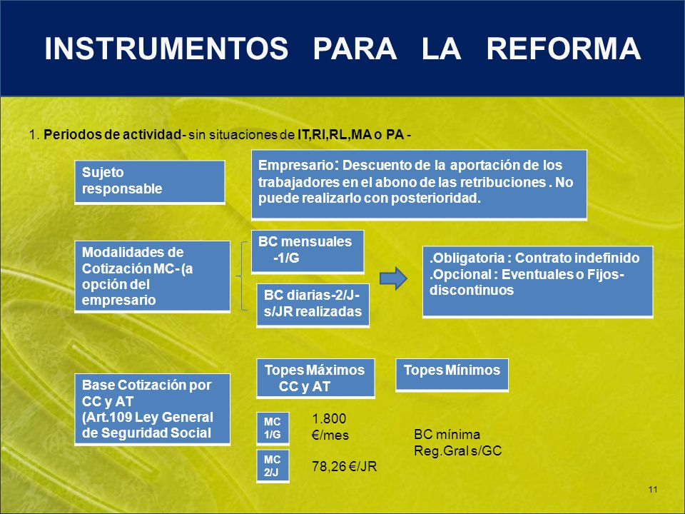 Á rea de I nscripción y A filiación 11 INSTRUMENTOS PARA LA REFORMA 1.