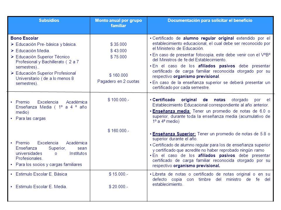 SubsidiosMonto anual por grupo familiar Documentación para solicitar el beneficio Bono Escolar  Educación Pre- básica y básica.