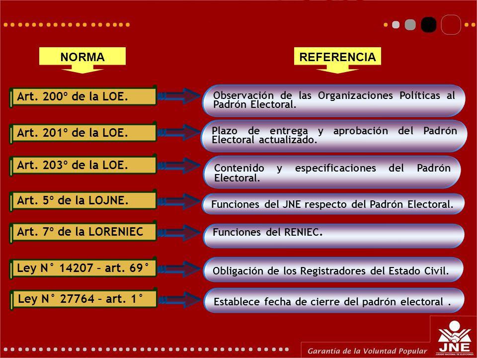 Art. 200º de la LOE. Observación de las Organizaciones Políticas al Padrón Electoral.