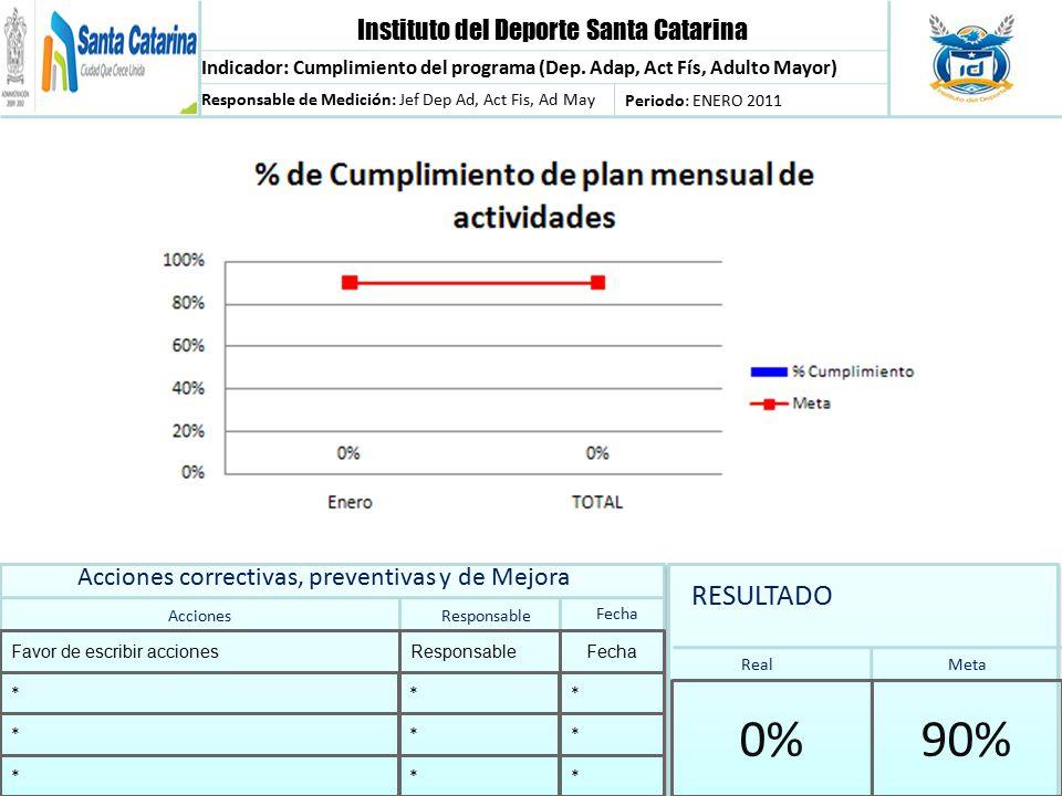 Instituto del Deporte Santa Catarina Indicador: Cumplimiento del programa (Dep.