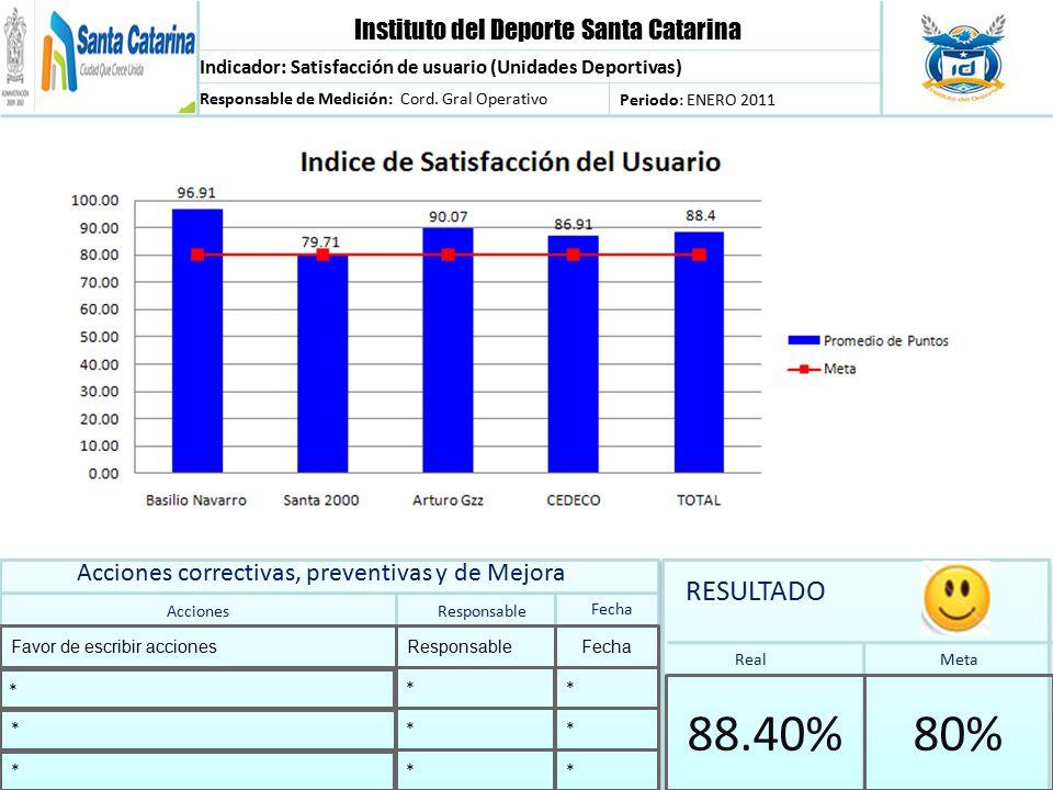 Instituto del Deporte Santa Catarina Indicador: Satisfacción de usuario (Unidades Deportivas) Responsable de Medición: Cord.