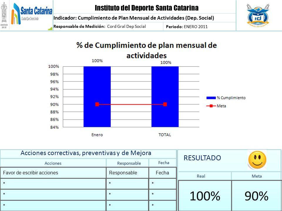 Instituto del Deporte Santa Catarina Indicador: Cumplimiento de Plan Mensual de Actividades (Dep.