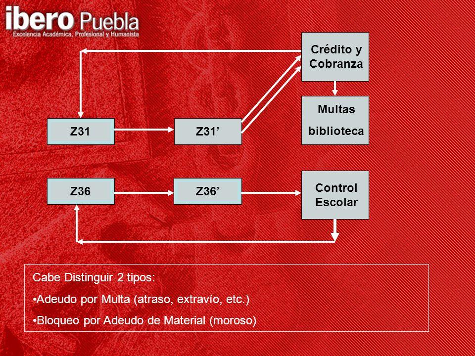 Z36 Z31Z31' Z36' Crédito y Cobranza Multas biblioteca Control Escolar Cabe Distinguir 2 tipos: Adeudo por Multa (atraso, extravío, etc.) Bloqueo por Adeudo de Material (moroso)