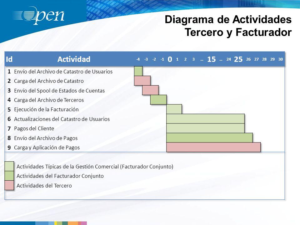 Diagrama de Actividades Tercero y Facturador