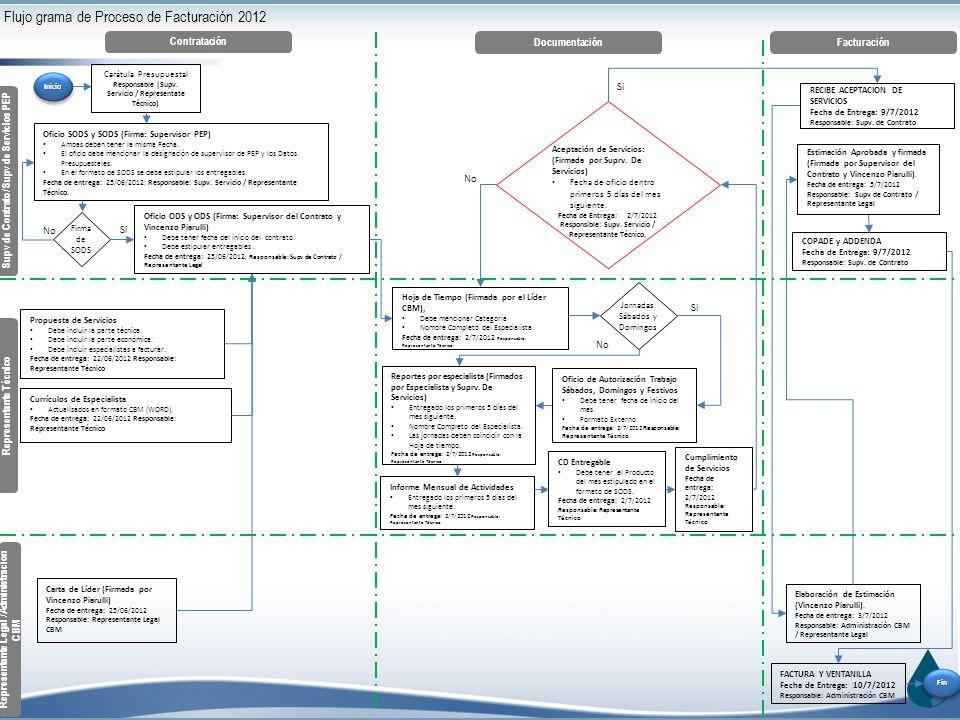 Flujo grama de Proceso de Facturación 2012 InicioInicio Contratación Documentación Facturación Supv de Contrato/ Supv de Servicios PEP Representante Legal /Administración CBM Representante Técnico Carátula Presupuestal Responsable (Supv.
