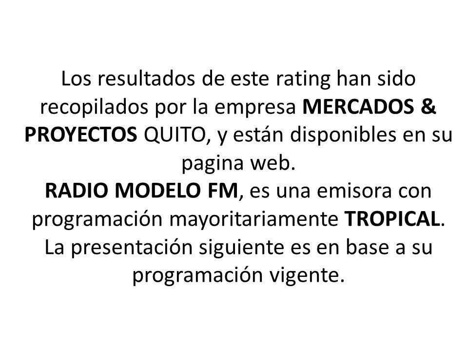 Los resultados de este rating han sido recopilados por la empresa MERCADOS & PROYECTOS QUITO, y están disponibles en su pagina web.