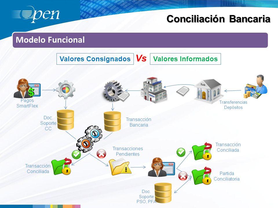 Conciliación Bancaria Modelo Funcional Valores ConsignadosValores Informados Vs Transferencias Depósitos Pagos SmartFlex Doc.
