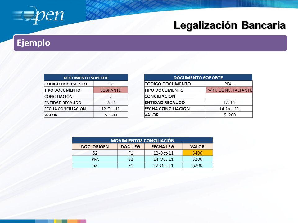 Ejemplo Legalización Bancaria DOCUMENTO SOPORTE CÓDIGO DOCUMENTOS2 TIPO DOCUMENTOSOBRANTE CONCILIACIÓN2 ENTIDAD RECAUDOLA 14 FECHA CONCILIACIÓN12-Oct-11 VALOR $ 600 DOCUMENTO SOPORTE CÓDIGO DOCUMENTOPFA1 TIPO DOCUMENTOPART.
