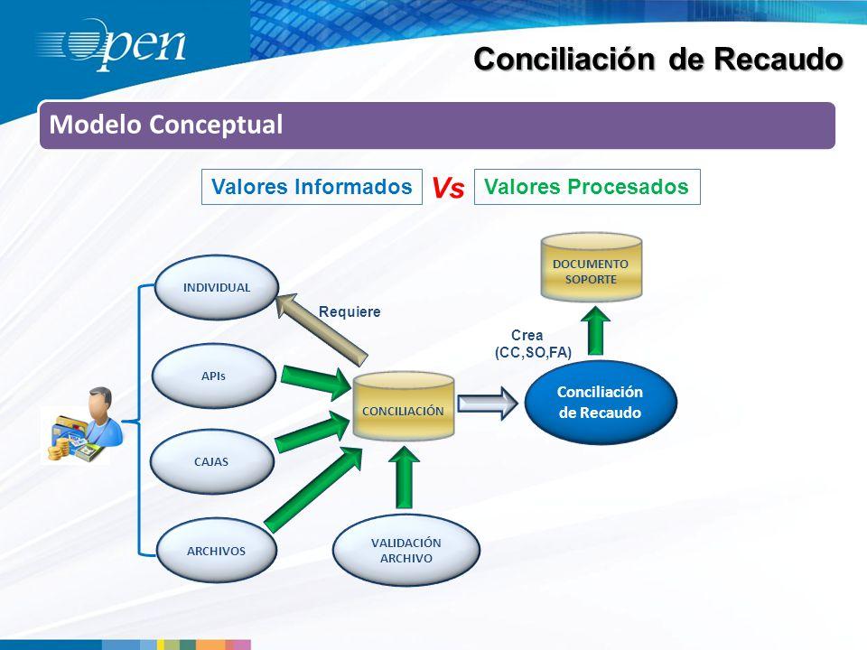 Conciliación de Recaudo Modelo Conceptual Valores InformadosValores Procesados Vs ARCHIVOS APIs CAJAS INDIVIDUAL VALIDACIÓN ARCHIVO CONCILIACIÓN DOCUMENTO SOPORTE Conciliación de Recaudo Crea (CC,SO,FA) Requiere