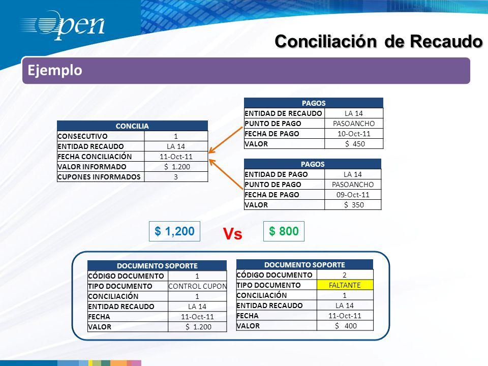 Ejemplo DOCUMENTO SOPORTE CÓDIGO DOCUMENTO1 TIPO DOCUMENTOCONTROL CUPON CONCILIACIÓN1 ENTIDAD RECAUDOLA 14 FECHA11-Oct-11 VALOR $ 1.200 PAGOS ENTIDAD DE RECAUDOLA 14 PUNTO DE PAGOPASOANCHO FECHA DE PAGO10-Oct-11 VALOR $ 450 PAGOS ENTIDAD DE PAGOLA 14 PUNTO DE PAGOPASOANCHO FECHA DE PAGO09-Oct-11 VALOR $ 350 CONCILIA CONSECUTIVO1 ENTIDAD RECAUDOLA 14 FECHA CONCILIACIÓN11-Oct-11 VALOR INFORMADO $ 1.200 CUPONES INFORMADOS3 DOCUMENTO SOPORTE CÓDIGO DOCUMENTO2 TIPO DOCUMENTOFALTANTE CONCILIACIÓN1 ENTIDAD RECAUDOLA 14 FECHA11-Oct-11 VALOR $ 400 $ 1,200$ 800 Vs Conciliación de Recaudo