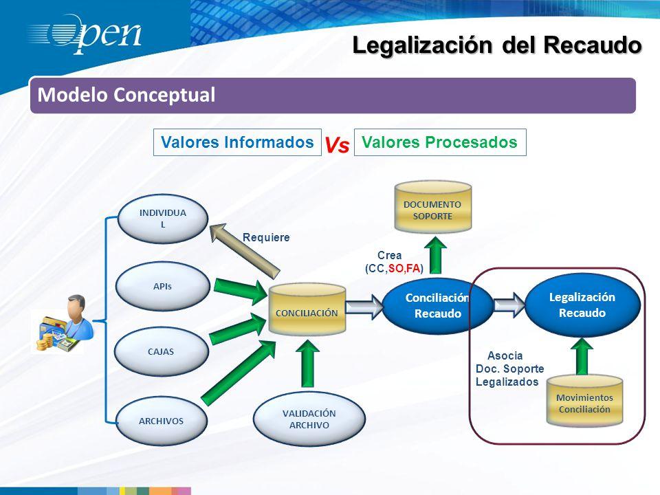 Legalización del Recaudo Modelo Conceptual Valores InformadosValores Procesados Vs ARCHIVOS APIs CAJAS INDIVIDUA L VALIDACIÓN ARCHIVO CONCILIACIÓN DOCUMENTO SOPORTE Conciliación Recaudo Crea (CC,SO,FA) Requiere Legalización Recaudo Asocia Doc.