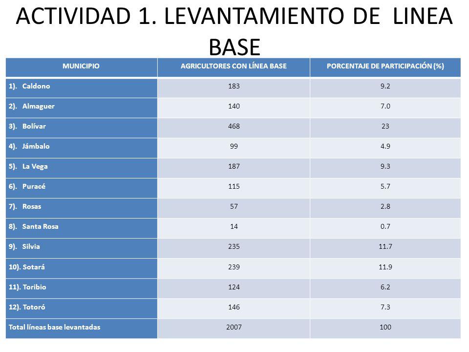 MUNICIPIOAGRICULTORES CON LÍNEA BASEPORCENTAJE DE PARTICIPACIÓN (%) 1).