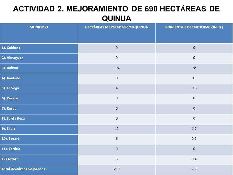 MUNICIPIOHECTÁREAS MEJORADAS CON QUINUA PORCENTAJE DEPARTICIPACIÓN (%) 1).