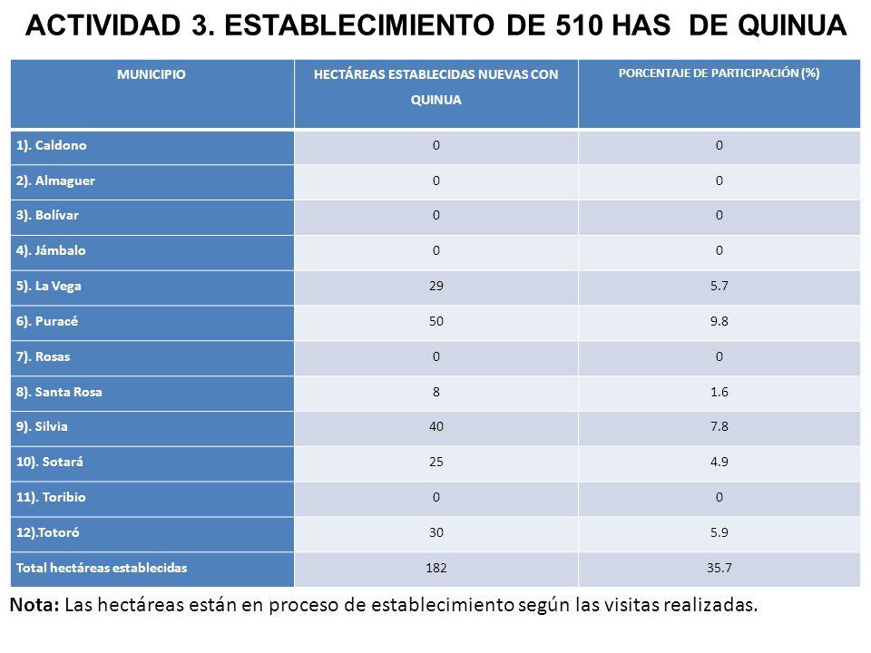 MUNICIPIO HECTÁREAS ESTABLECIDAS NUEVAS CON QUINUA PORCENTAJE DE PARTICIPACIÓN (%) 1).