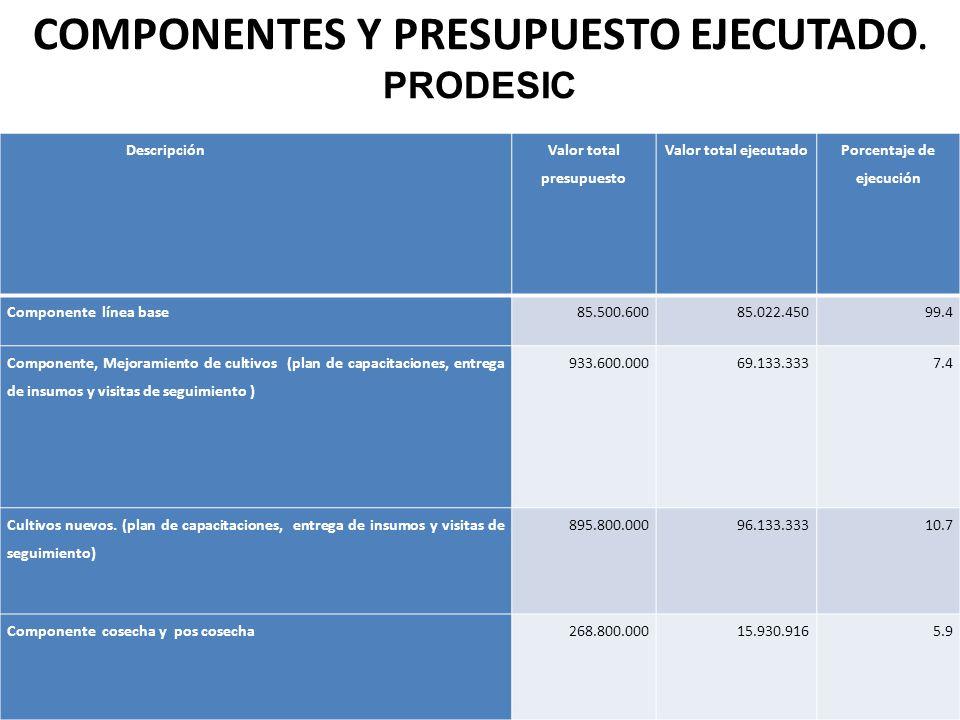 Pago N° 1FechaValor% 1- PRODESIC13/ 02 /2014545.460.60025 Total 545.460.600 Descripción Valor total presupuesto Valor total ejecutado Porcentaje de ejecución Componente línea base85.500.60085.022.45099.4 Componente, Mejoramiento de cultivos (plan de capacitaciones, entrega de insumos y visitas de seguimiento ) 933.600.00069.133.3337.4 Cultivos nuevos.
