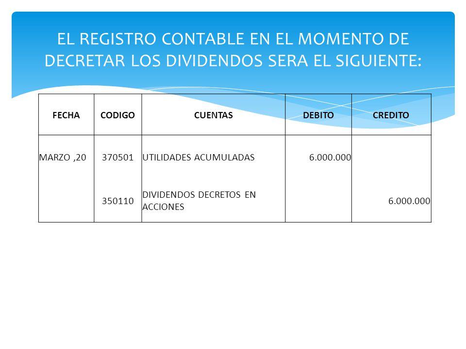 EL REGISTRO CONTABLE EN EL MOMENTO DE DECRETAR LOS DIVIDENDOS SERA EL SIGUIENTE: FECHACODIGOCUENTASDEBITOCREDITO MARZO,20370501UTILIDADES ACUMULADAS6.000.000 350110 DIVIDENDOS DECRETOS EN ACCIONES 6.000.000