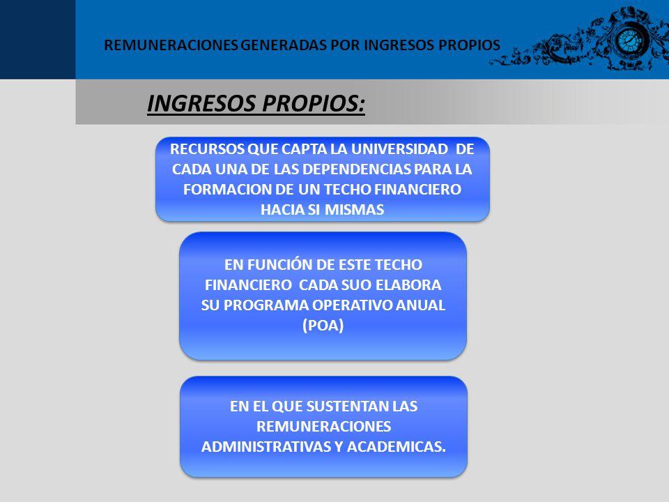 REMUNERACIONES GENERADAS POR INGRESOS PROPIOS INGRESOS PROPIOS: RECURSOS QUE CAPTA LA UNIVERSIDAD DE CADA UNA DE LAS DEPENDENCIAS PARA LA FORMACION DE UN TECHO FINANCIERO HACIA SI MISMAS EN FUNCIÓN DE ESTE TECHO FINANCIERO CADA SUO ELABORA SU PROGRAMA OPERATIVO ANUAL (POA) EN EL QUE SUSTENTAN LAS REMUNERACIONES ADMINISTRATIVAS Y ACADEMICAS.