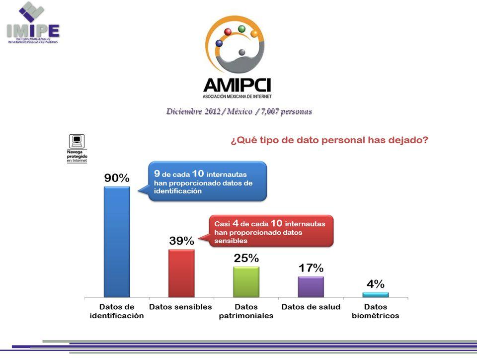 Diciembre 2012 / México / 7,007 personas