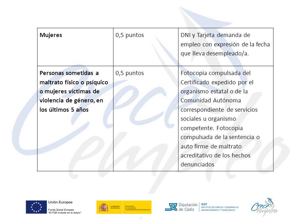 Mujeres0,5 puntos DNI y Tarjeta demanda de empleo con expresión de la fecha que lleva desempleado/a.