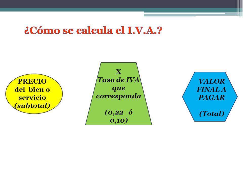 PRECIO del bien o servicio (subtotal) VALOR FINAL A PAGAR (Total) X Tasa de IVA que corresponda (0,22 ó 0,10)