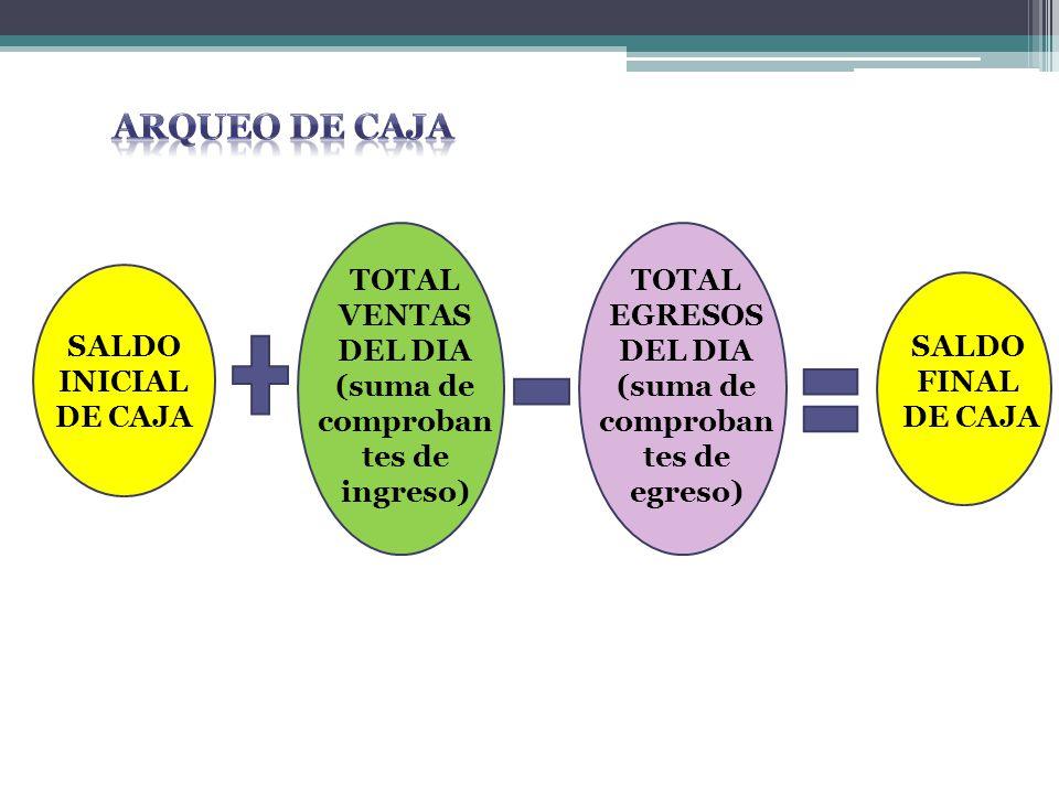 SALDO INICIAL DE CAJA TOTAL VENTAS DEL DIA (suma de comproban tes de ingreso) TOTAL EGRESOS DEL DIA (suma de comproban tes de egreso) SALDO FINAL DE CAJA