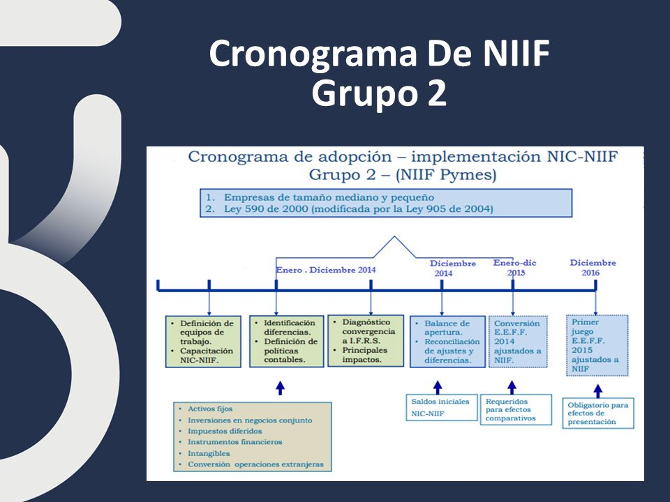 Cronograma De NIIF Grupo 2