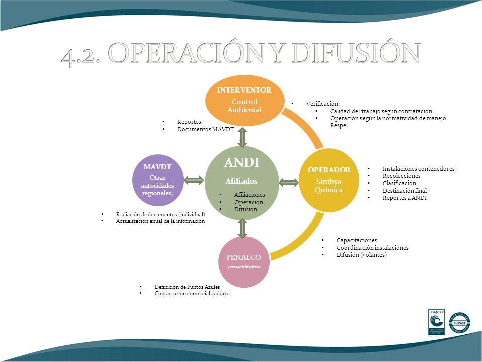 ANDI Afiliados INTERVENTOR Control Ambiental OPERADOR Sinthya Química FENALCO Comercializadores MAVDT Otras autoridades regionales.