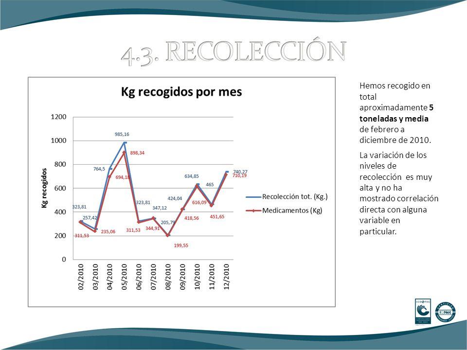 Hemos recogido en total aproximadamente 5 toneladas y media de febrero a diciembre de 2010.