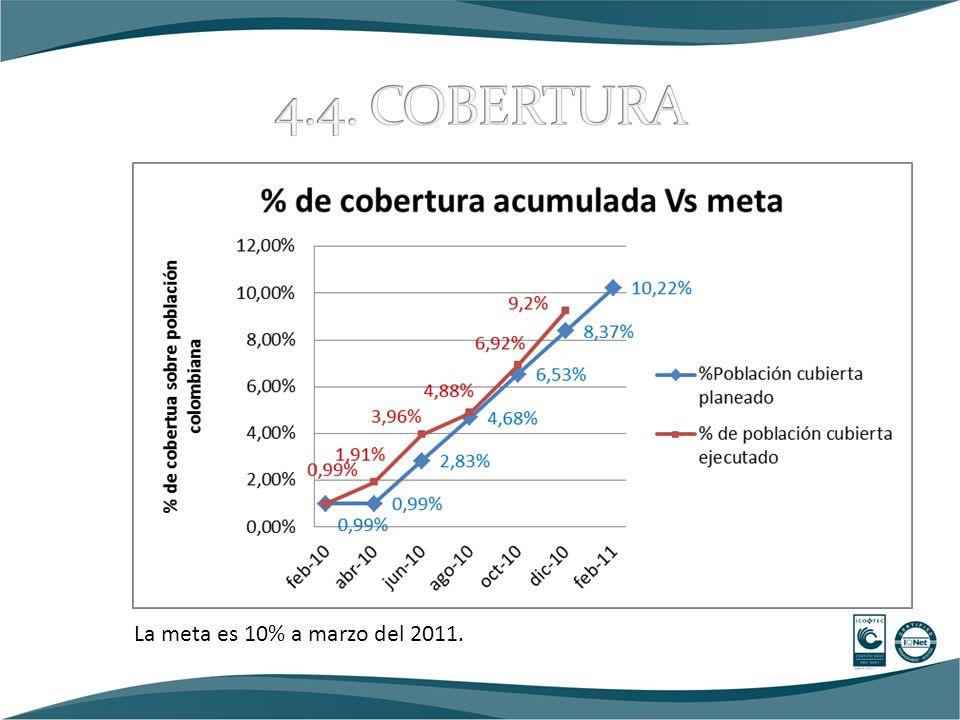 La meta es 10% a marzo del 2011.