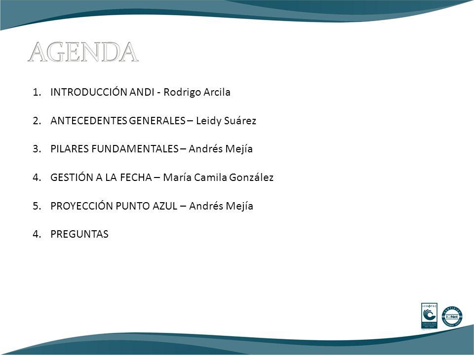 1.INTRODUCCIÓN ANDI - Rodrigo Arcila 2.ANTECEDENTES GENERALES – Leidy Suárez 3.PILARES FUNDAMENTALES – Andrés Mejía 4.GESTIÓN A LA FECHA – María Camila González 5.PROYECCIÓN PUNTO AZUL – Andrés Mejía 4.PREGUNTAS