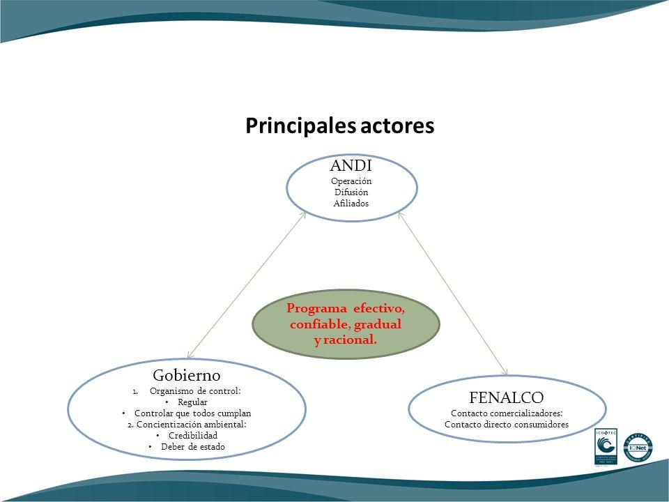 Principales actores FENALCO Contacto comercializadores: Contacto directo consumidores Gobierno 1.Organismo de control: Regular Controlar que todos cumplan 2.
