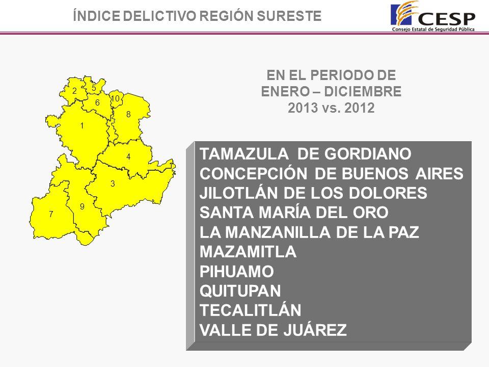 TAMAZULA DE GORDIANO CONCEPCIÓN DE BUENOS AIRES JILOTLÁN DE LOS DOLORES SANTA MARÍA DEL ORO LA MANZANILLA DE LA PAZ MAZAMITLA PIHUAMO QUITUPAN TECALITLÁN VALLE DE JUÁREZ 7 9 3 4 8 1 6 2 5 10 ÍNDICE DELICTIVO REGIÓN SURESTE EN EL PERIODO DE ENERO – DICIEMBRE 2013 vs.