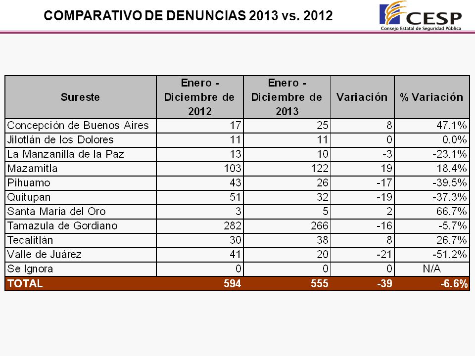 COMPARATIVO DE DENUNCIAS 2013 vs. 2012