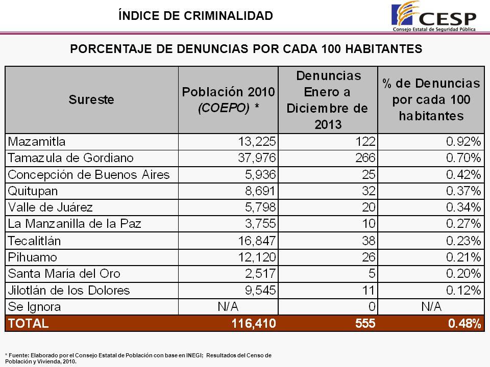 PORCENTAJE DE DENUNCIAS POR CADA 100 HABITANTES ÍNDICE DE CRIMINALIDAD * Fuente: Elaborado por el Consejo Estatal de Población con base en INEGI; Resultados del Censo de Población y Vivienda, 2010.